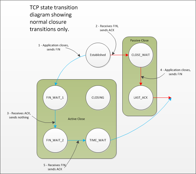 http://www.serverframework.com/asynchronousevents/images/TCP-StateTransitionDiagram-ClosureTransitions.png