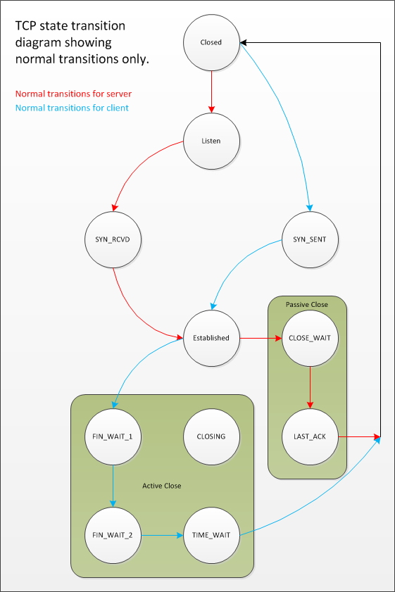 http://www.serverframework.com/asynchronousevents/images/TCP-StateTransitionDiagram-NormalTransitions.png